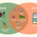Paleo Vs Keto: An Overview Part I